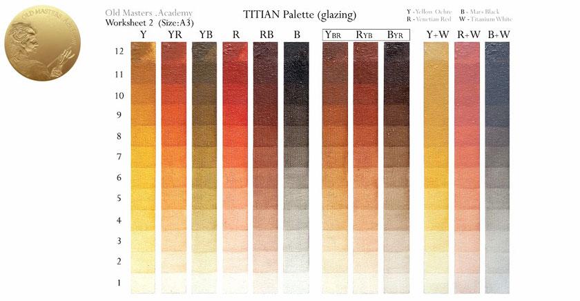 Titian's Painting Technique - Glazing